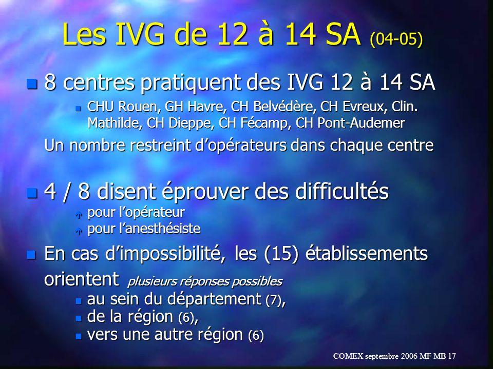COMEX septembre 2006 MF MB 17 Les IVG de 12 à 14 SA (04-05) n 8 centres pratiquent des IVG 12 à 14 SA n CHU Rouen, GH Havre, CH Belvédère, CH Evreux,