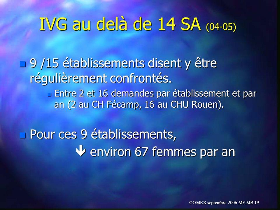 COMEX septembre 2006 MF MB 19 IVG au delà de 14 SA (04-05) n 9 /15 établissements disent y être régulièrement confrontés. n Entre 2 et 16 demandes par
