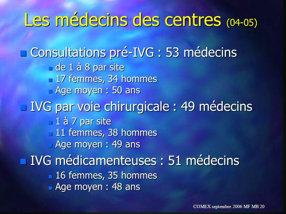 COMEX septembre 2006 MF MB 20 Les médecins des centres (04-05) n Consultations pré-IVG : 53 médecins n de 1 à 8 par site n 17 femmes, 34 hommes n Age