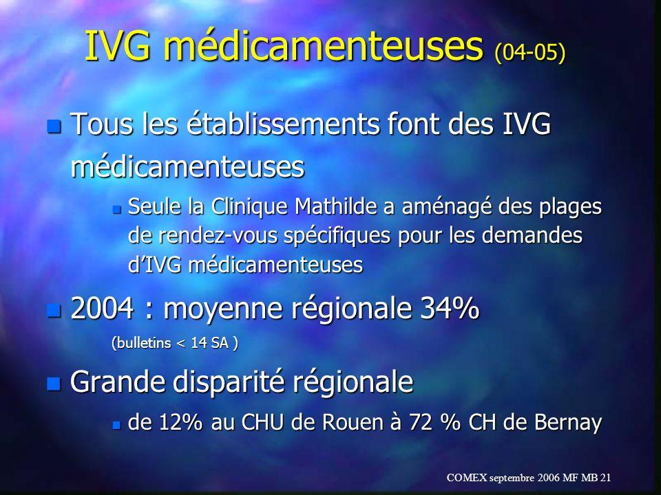 COMEX septembre 2006 MF MB 21 IVG médicamenteuses (04-05) n Tous les établissements font des IVG médicamenteuses n Seule la Clinique Mathilde a aménag
