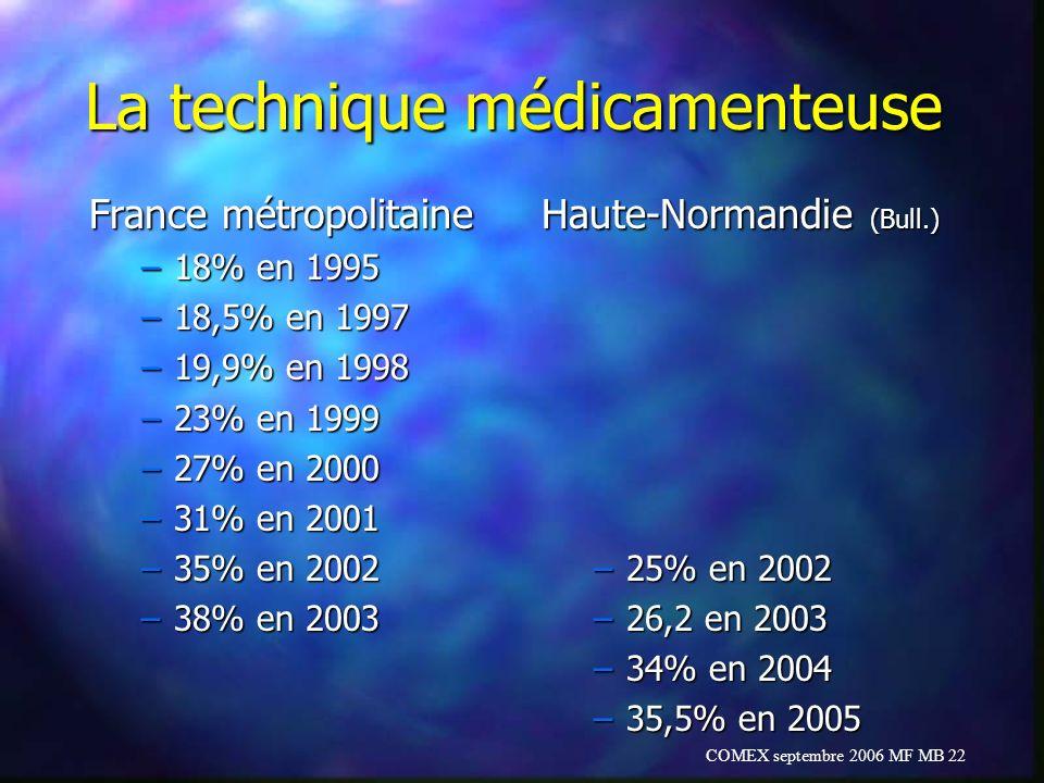 COMEX septembre 2006 MF MB 22 La technique médicamenteuse France métropolitaine –18% en 1995 –18,5% en 1997 –19,9% en 1998 –23% en 1999 –27% en 2000 –