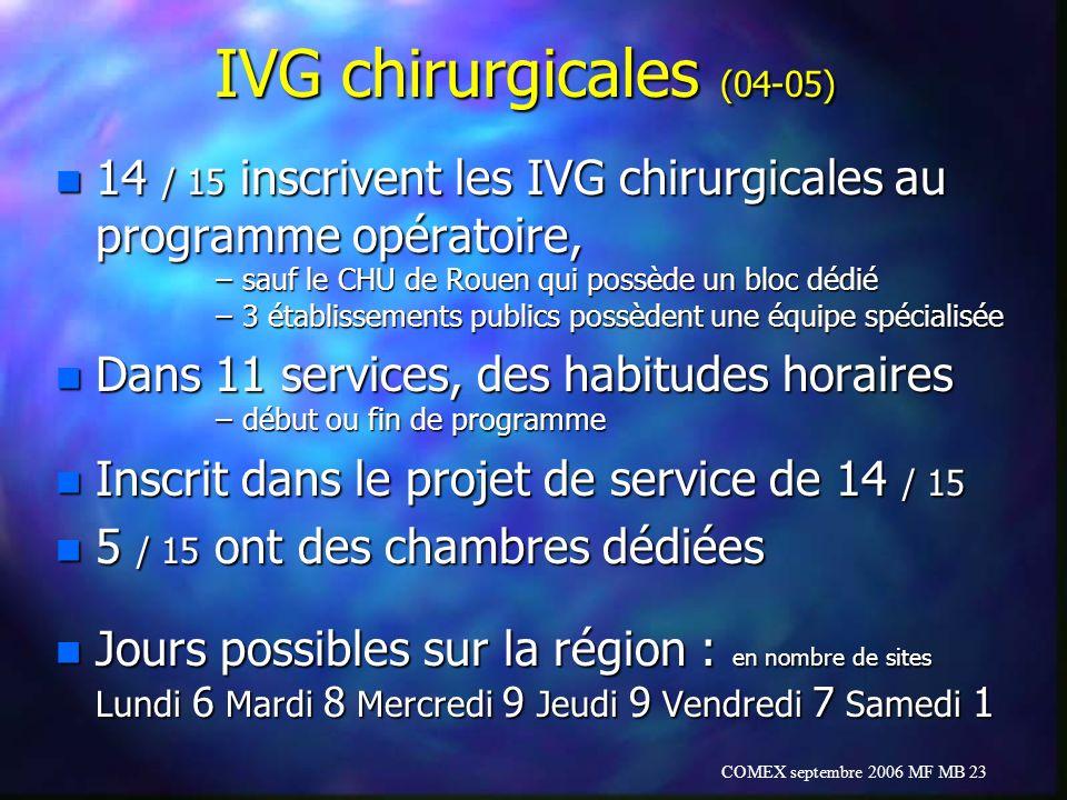 COMEX septembre 2006 MF MB 23 IVG chirurgicales (04-05) n 14 / 15 inscrivent les IVG chirurgicales au programme opératoire, –sauf le CHU de Rouen qui