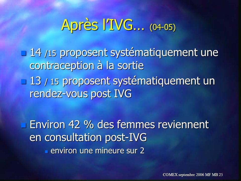 COMEX septembre 2006 MF MB 25 Après lIVG… (04-05) n 14 /15 proposent systématiquement une contraception à la sortie n 13 / 15 proposent systématiqueme