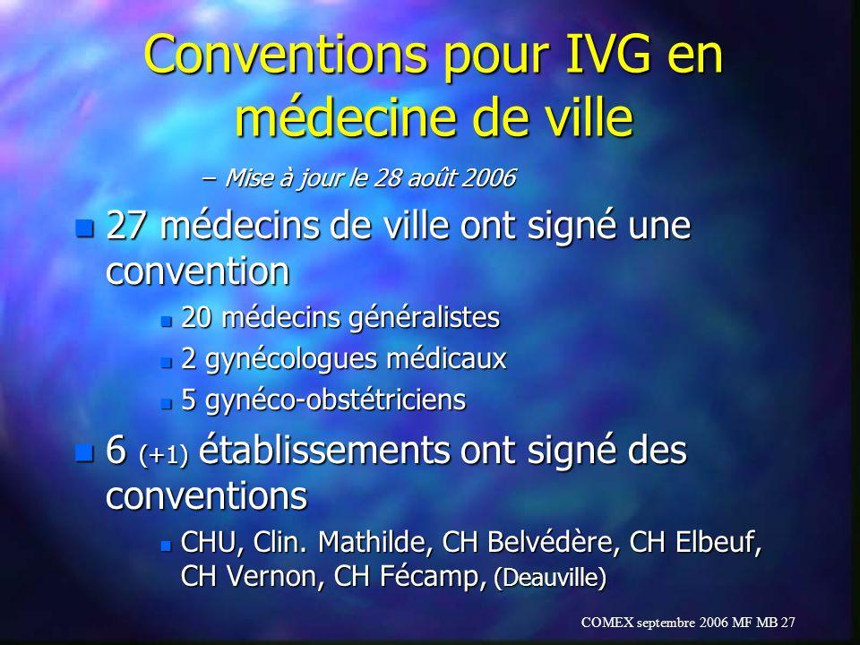 COMEX septembre 2006 MF MB 27 Conventions pour IVG en médecine de ville –Mise à jour le 28 août 2006 n 27 médecins de ville ont signé une convention n