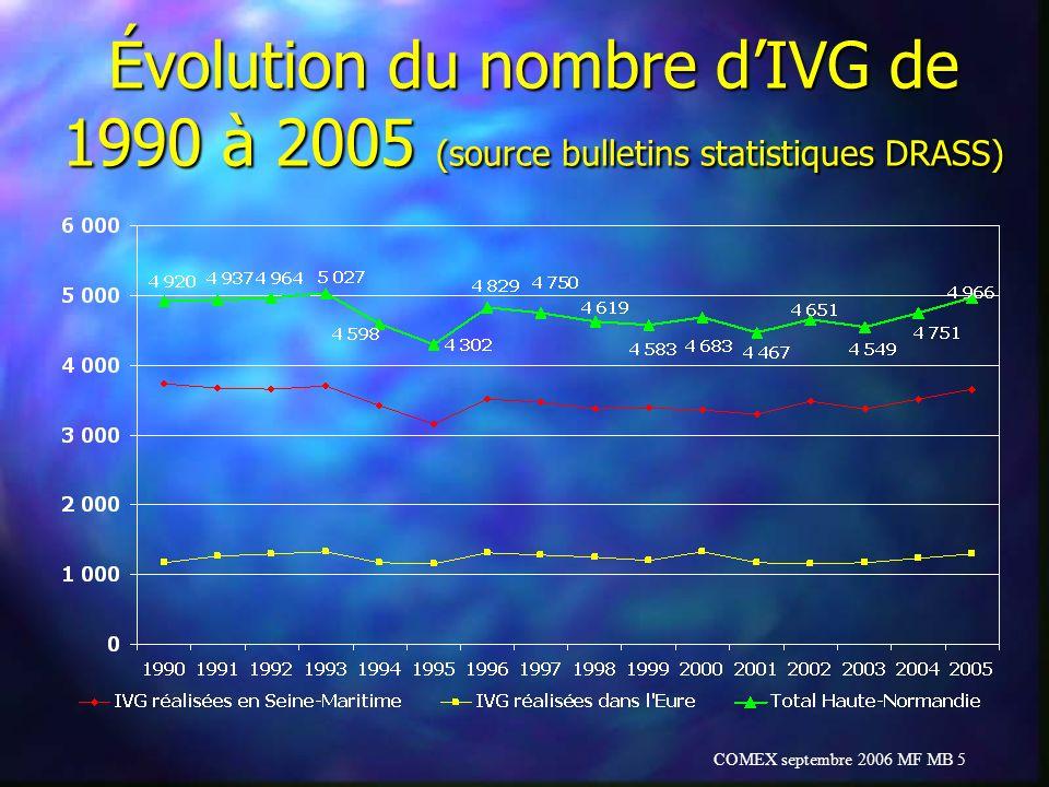 COMEX septembre 2006 MF MB 5 Évolution du nombre dIVG de 1990 à 2005 (source bulletins statistiques DRASS)