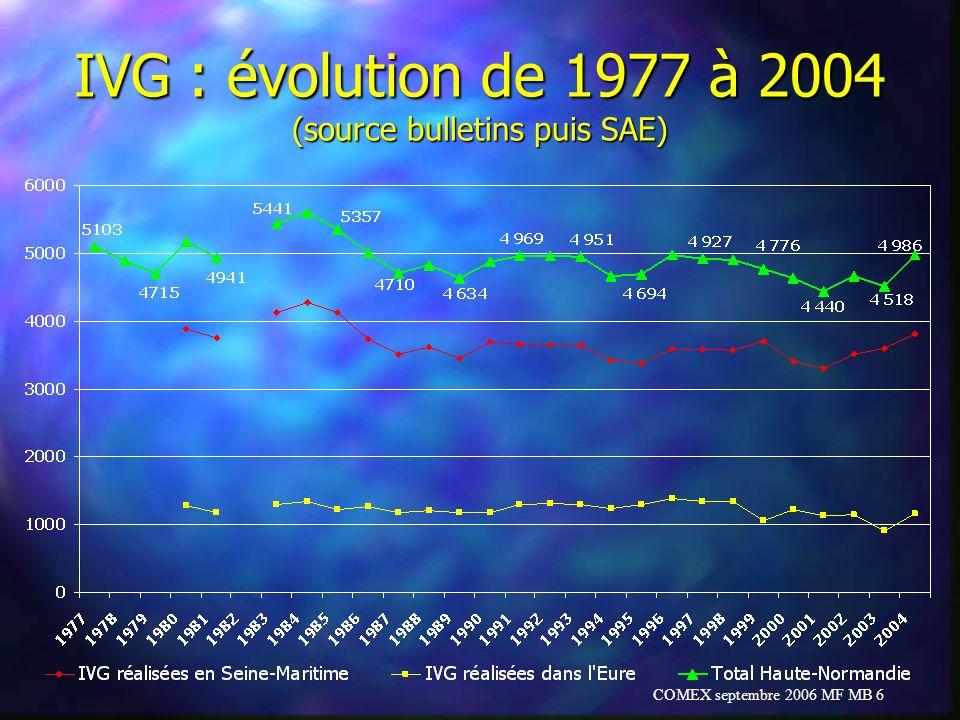 COMEX septembre 2006 MF MB 17 Les IVG de 12 à 14 SA (04-05) n 8 centres pratiquent des IVG 12 à 14 SA n CHU Rouen, GH Havre, CH Belvédère, CH Evreux, Clin.