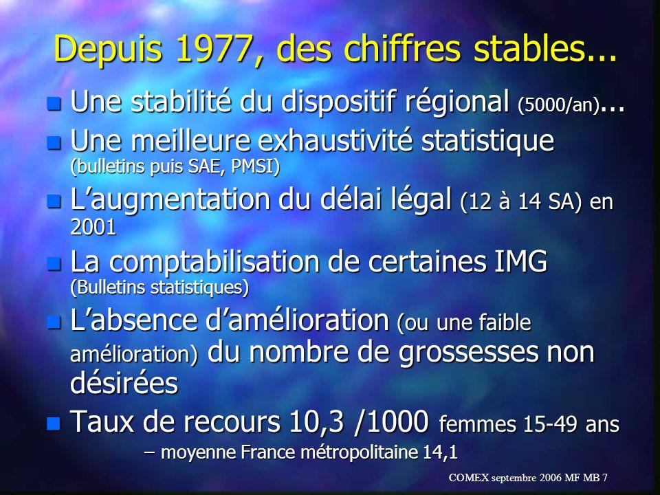COMEX septembre 2006 MF MB 7 Depuis 1977, des chiffres stables... n Une stabilité du dispositif régional (5000/an)... n Une meilleure exhaustivité sta
