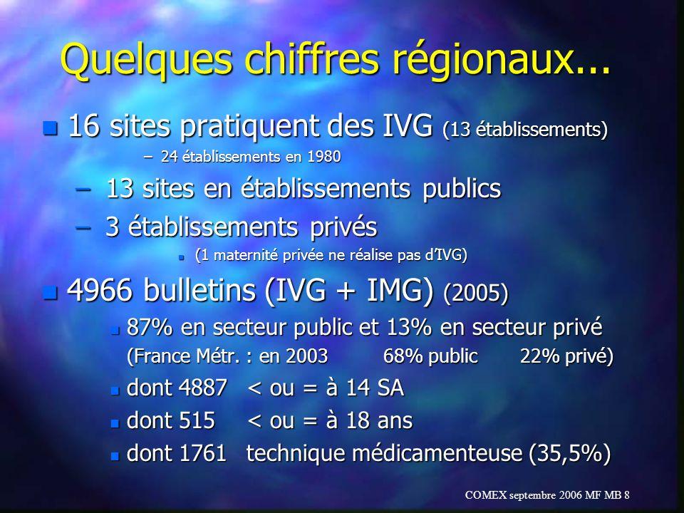 COMEX septembre 2006 MF MB 8 Quelques chiffres régionaux... n 16 sites pratiquent des IVG (13 établissements) –24 établissements en 1980 – 13 sites en