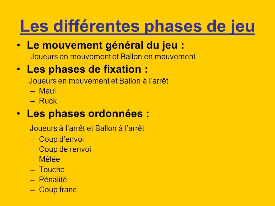 Les différentes phases de jeu Le mouvement général du jeu : Joueurs en mouvement et Ballon en mouvement Les phases de fixation : Joueurs en mouvement