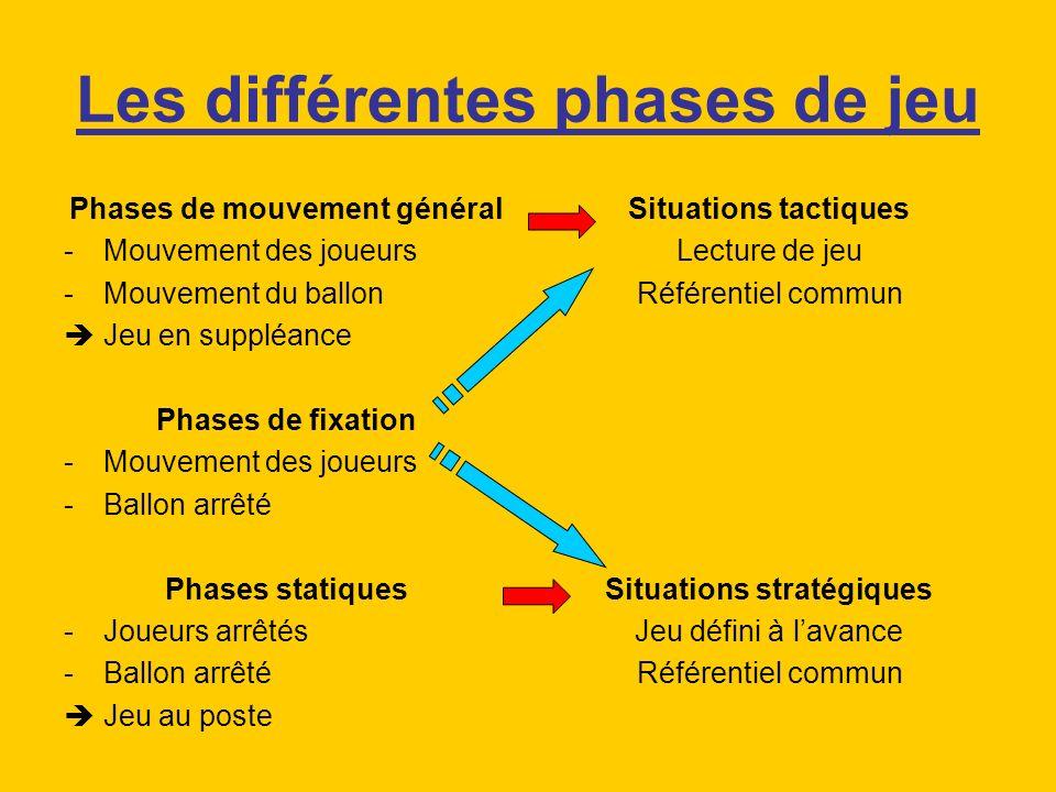 Les différentes phases de jeu Phases de mouvement général -Mouvement des joueurs -Mouvement du ballon Jeu en suppléance Phases de fixation -Mouvement