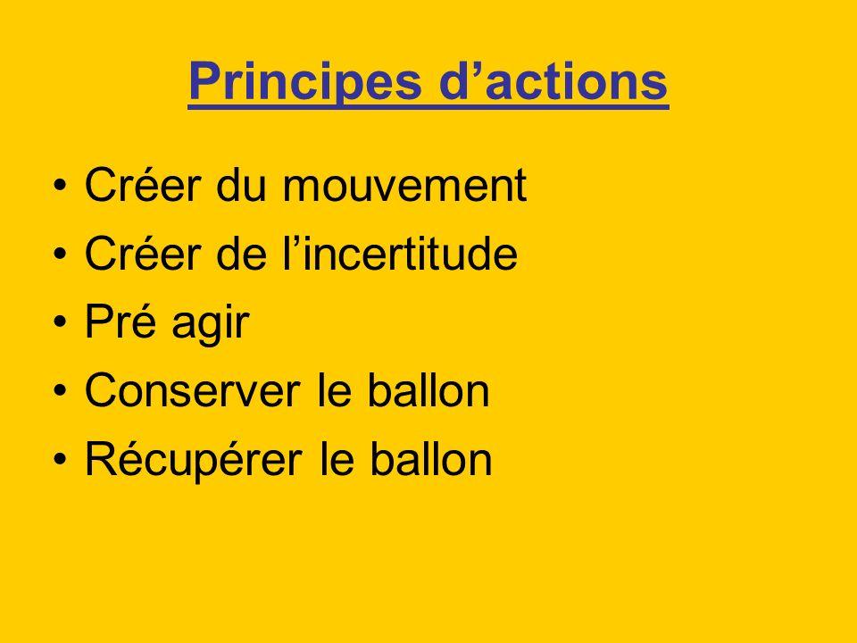 Principes dactions Créer du mouvement Créer de lincertitude Pré agir Conserver le ballon Récupérer le ballon