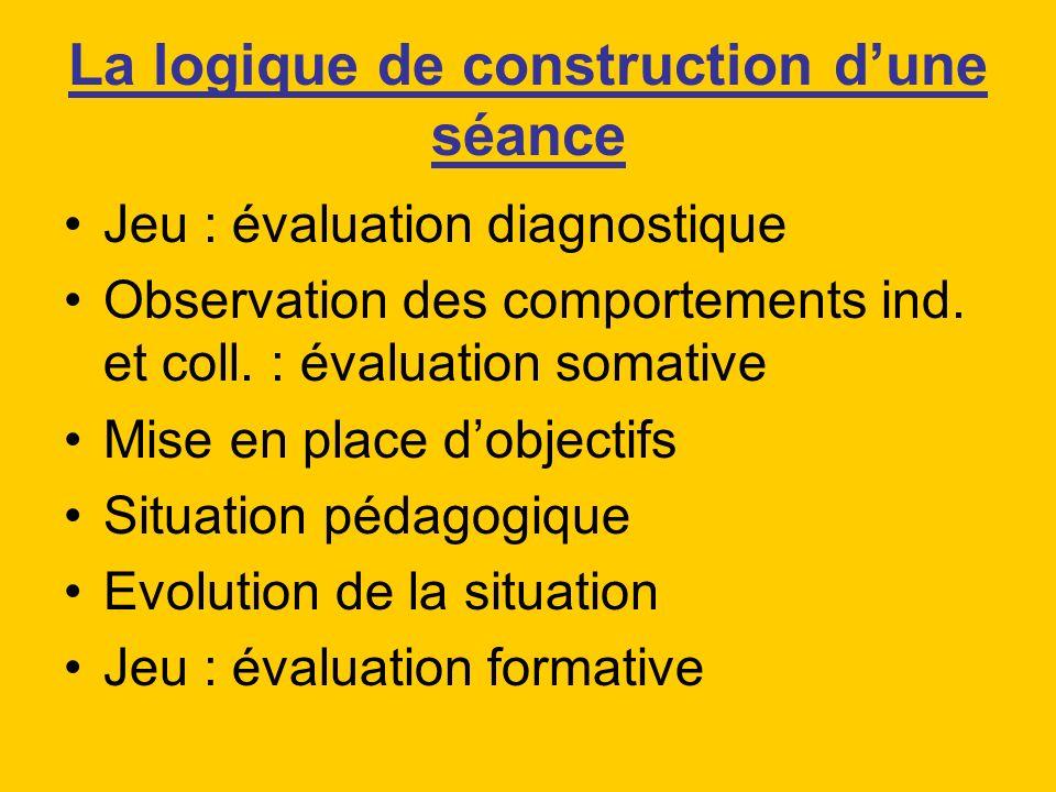 La logique de construction dune séance Jeu : évaluation diagnostique Observation des comportements ind. et coll. : évaluation somative Mise en place d