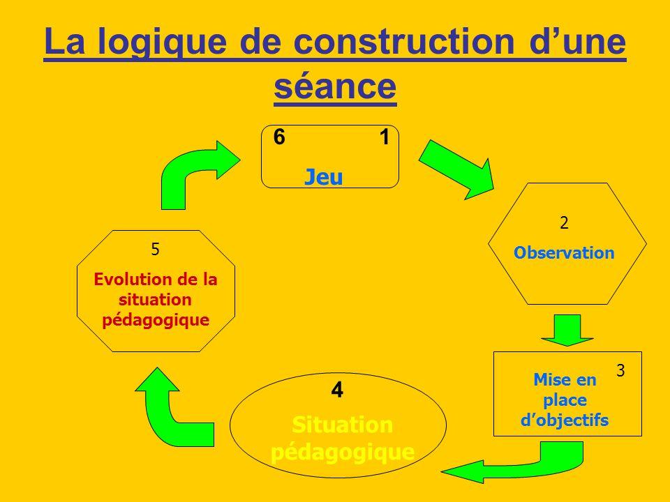 La logique de construction dune séance 2 Observation Mise en place dobjectifs Situation pédagogique 5 Evolution de la situation pédagogique Jeu 6 4 1
