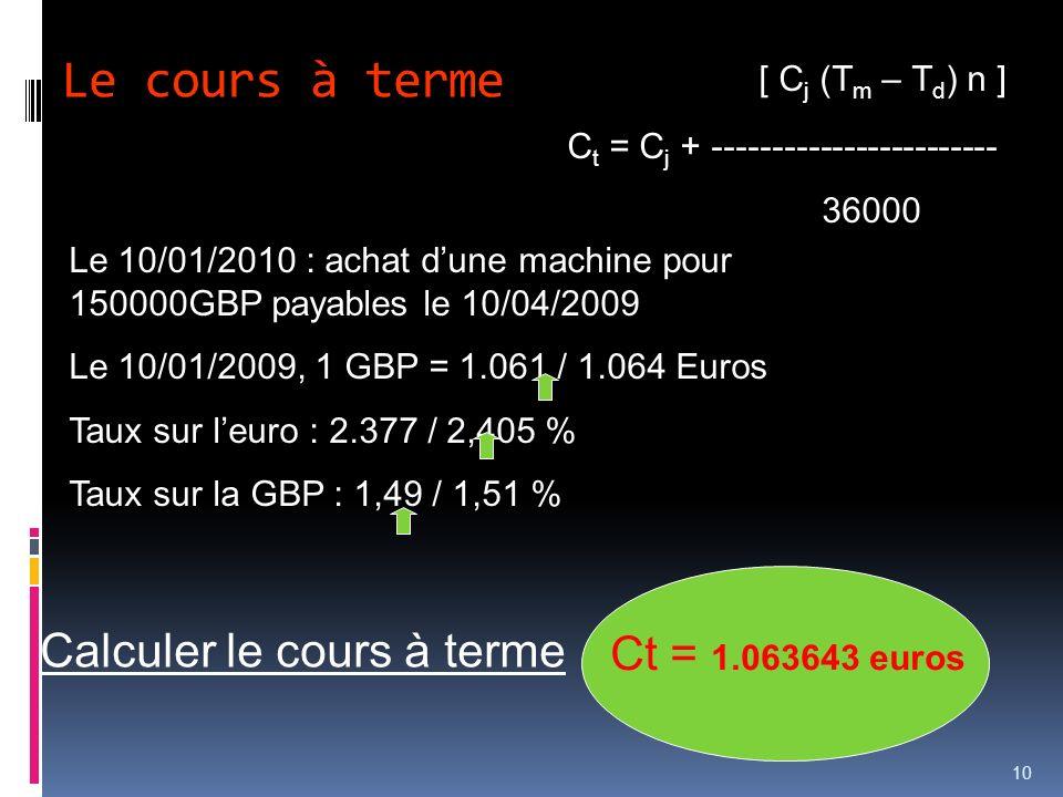 Le cours à terme 10 Le 10/01/2010 : achat dune machine pour 150000GBP payables le 10/04/2009 Le 10/01/2009, 1 GBP = 1.061 / 1.064 Euros Taux sur leuro