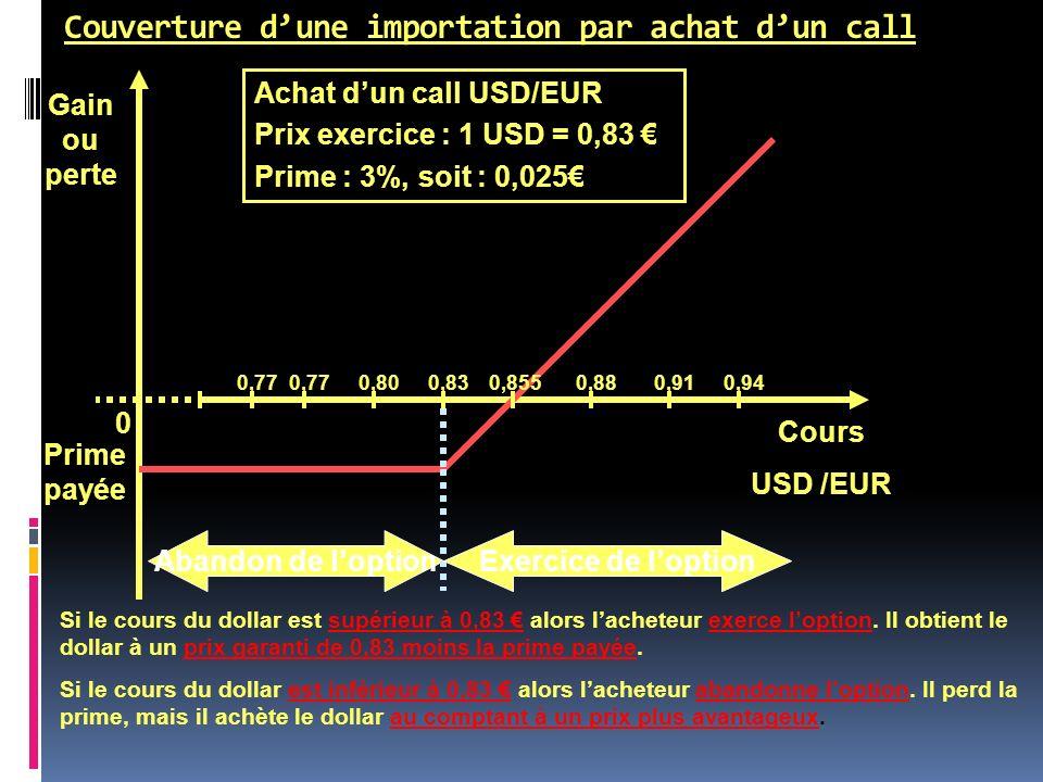 Couverture dune importation par achat dun call Cours USD /EUR Gain ou perte Prime payée Abandon de loptionExercice de loption Achat dun call USD/EUR P