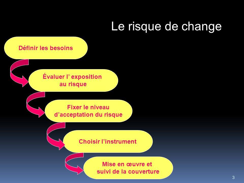 3 Définir les besoins Évaluer l exposition au risque Fixer le niveau dacceptation du risque Mise en œuvre et suivi de la couverture Choisir linstrumen