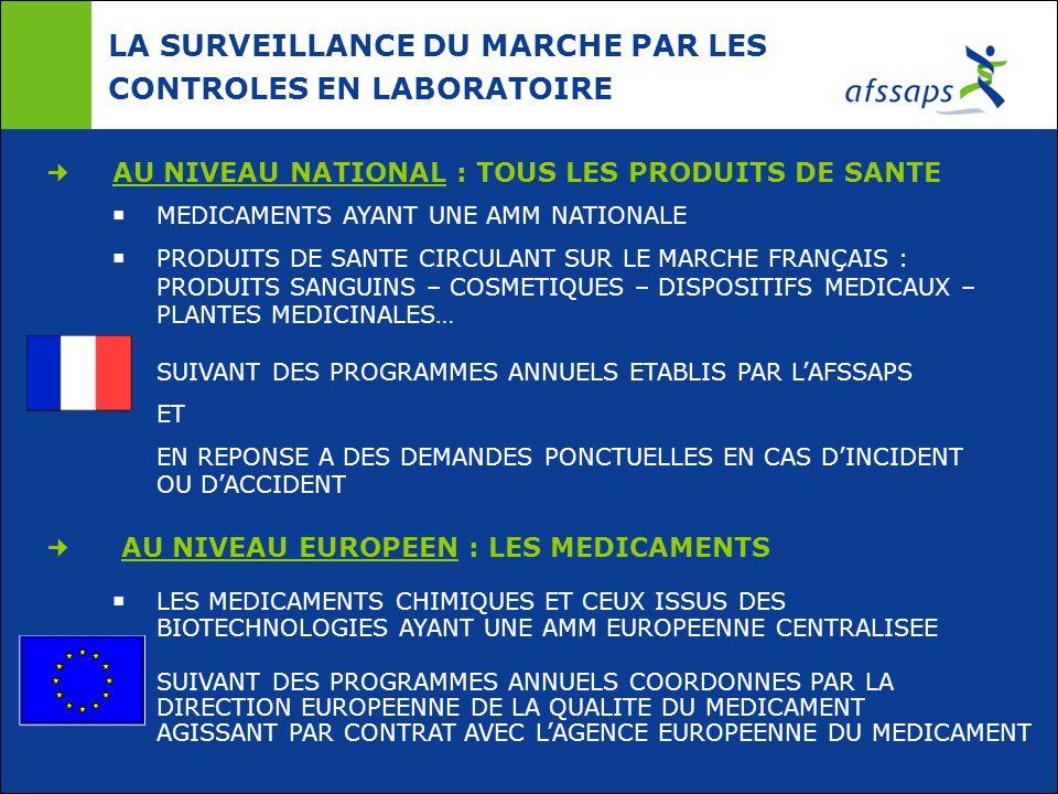 LA SURVEILLANCE DU MARCHE PAR LES CONTROLES EN LABORATOIRE AU NIVEAU NATIONAL : TOUS LES PRODUITS DE SANTE MEDICAMENTS AYANT UNE AMM NATIONALE PRODUIT