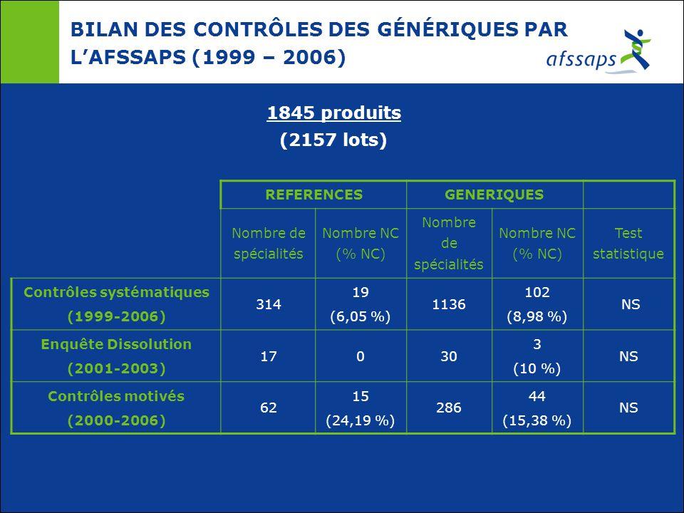 REFERENCESGENERIQUES Nombre de spécialités Nombre NC (% NC) Nombre de spécialités Nombre NC (% NC) Test statistique Contrôles systématiques (1999-2006