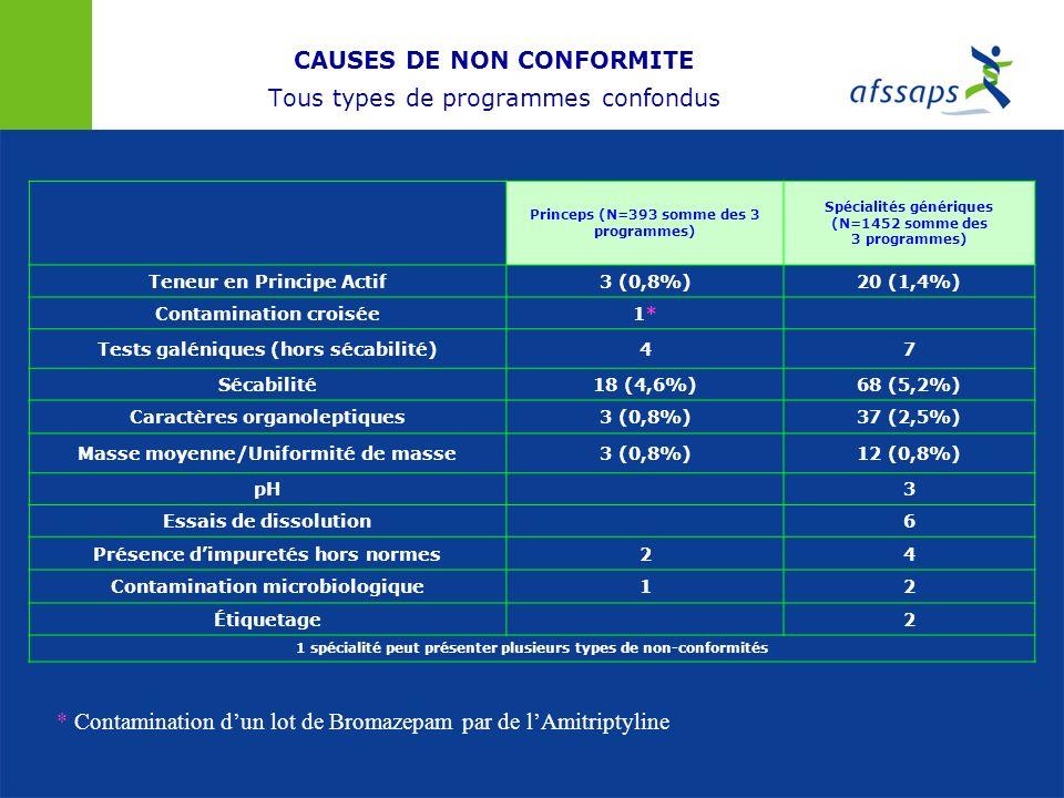 CAUSES DE NON CONFORMITE Tous types de programmes confondus Princeps (N=393 somme des 3 programmes) Spécialités génériques (N=1452 somme des 3 program