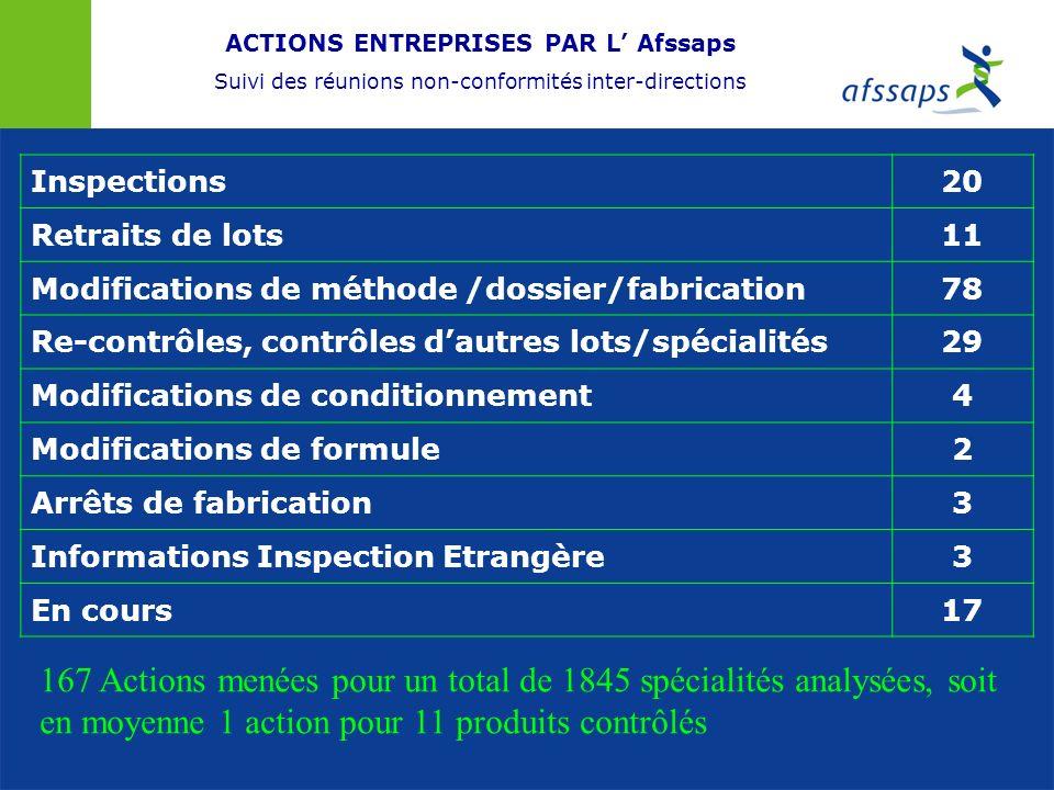 ACTIONS ENTREPRISES PAR L Afssaps Suivi des réunions non-conformités inter-directions Inspections20 Retraits de lots11 Modifications de méthode /dossi