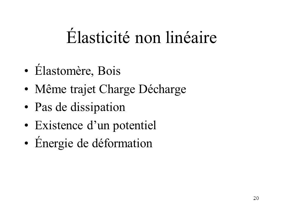 20 Élasticité non linéaire Élastomère, Bois Même trajet Charge Décharge Pas de dissipation Existence dun potentiel Énergie de déformation