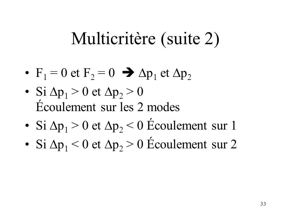 33 Multicritère (suite 2) F 1 = 0 et F 2 = 0 p 1 et p 2 Si p 1 > 0 et p 2 > 0 Écoulement sur les 2 modes Si p 1 > 0 et p 2 < 0 Écoulement sur 1 Si p 1