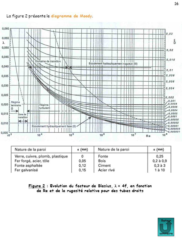Retour sommaire 16 Figure 2 : Evolution du facteur de Blasius, = 4f, en fonction de Re et de la rugosité relative pour des tubes droits (mm) La figure