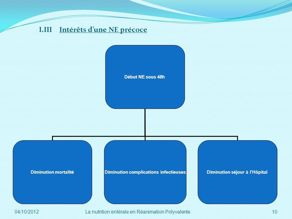 I.III Intérêts dune NE précoce Début NE sous 48h Diminution mortalitéDiminution complications infectieusesDiminution séjour à lHôpital 04/10/2012 10La