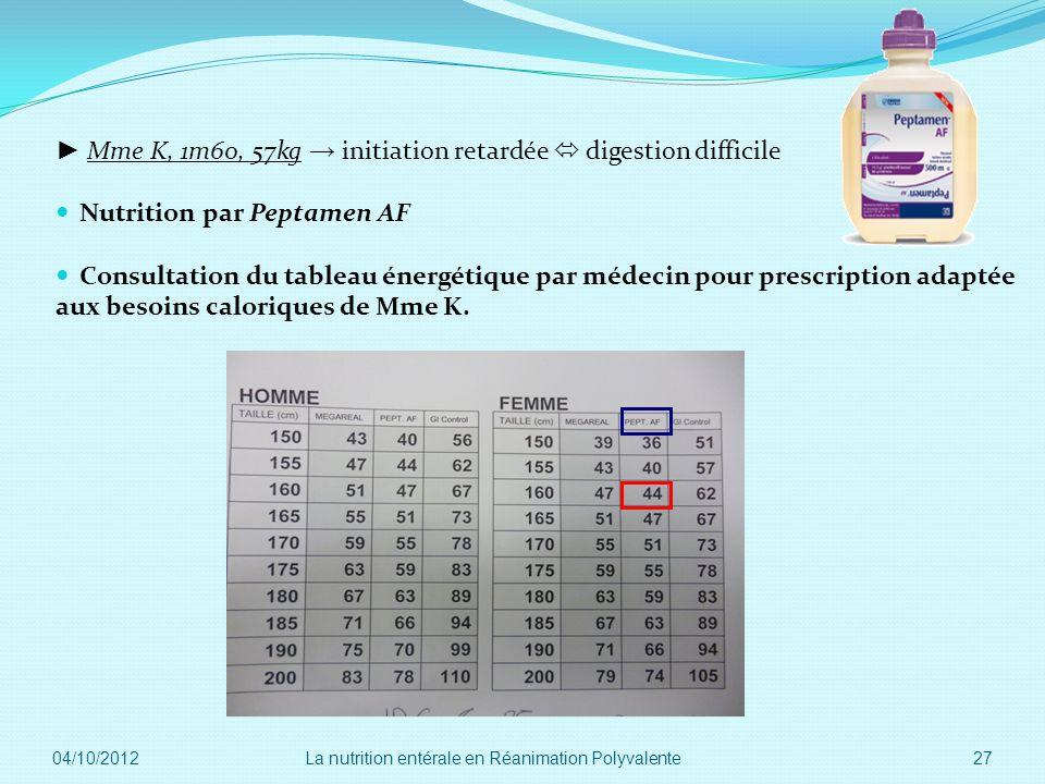 Mme K, 1m60, 57kg initiation retardée digestion difficile Nutrition par Peptamen AF Consultation du tableau énergétique par médecin pour prescription