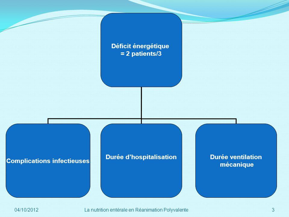 Déficit énergétique = 2 patients/3 Complications infectieuses Durée dhospitalisationDurée ventilation mécanique 04/10/2012 3La nutrition entérale en R