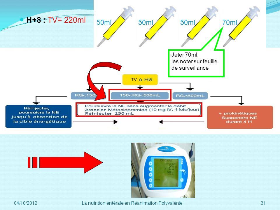 H+8 : TV= 220ml 50ml 70ml Jeter 70ml, les noter sur feuille de surveillance 04/10/2012 31La nutrition entérale en Réanimation Polyvalente