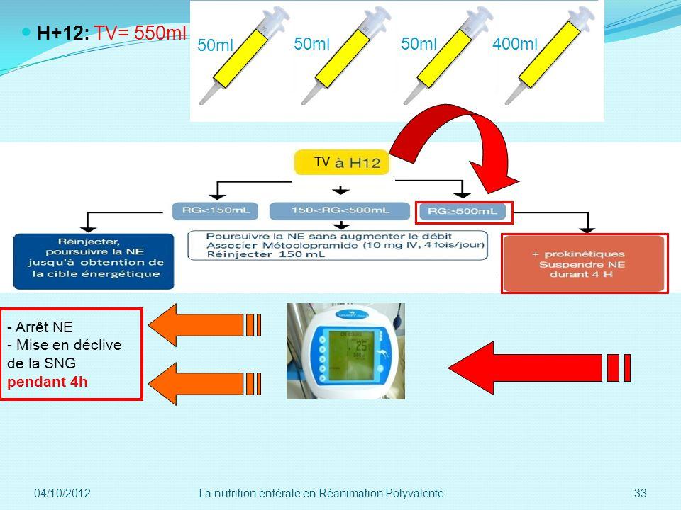 H12 550ml=> poursuite ttt+ mise en déclive H+12: TV= 550ml 50ml 400ml - Arrêt NE - Mise en déclive de la SNG pendant 4h 04/10/2012 33La nutrition enté