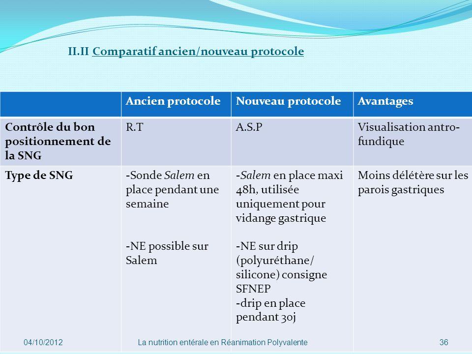 II.II Comparatif ancien/nouveau protocole Ancien protocoleNouveau protocoleAvantages Contrôle du bon positionnement de la SNG R.TA.S.PVisualisation an