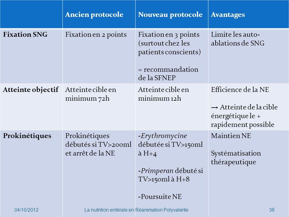 Ancien protocoleNouveau protocoleAvantages Fixation SNGFixation en 2 pointsFixation en 3 points (surtout chez les patients conscients) = recommandatio