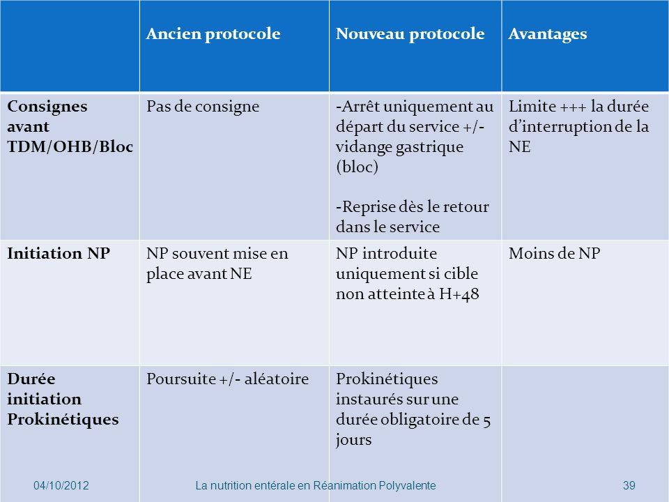Ancien protocoleNouveau protocoleAvantages Consignes avant TDM/OHB/Bloc Pas de consigne-Arrêt uniquement au départ du service +/- vidange gastrique (b