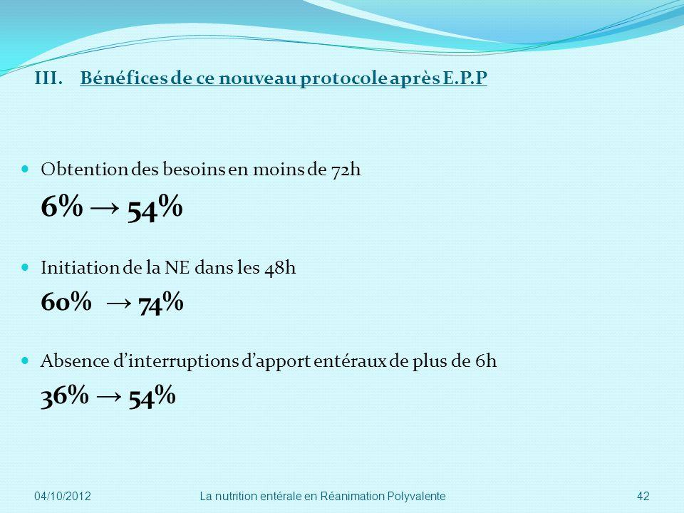 III. Bénéfices de ce nouveau protocole après E.P.P Obtention des besoins en moins de 72h 6% 54% Initiation de la NE dans les 48h 60% 74% Absence dinte