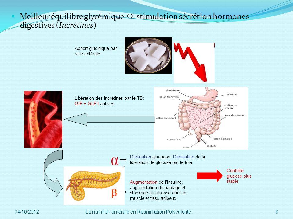Meilleur équilibre glycémique stimulation sécrétion hormones digestives (Incrétines) Libération des incrétines par le TD: GIP + GLP1 actives Apport gl