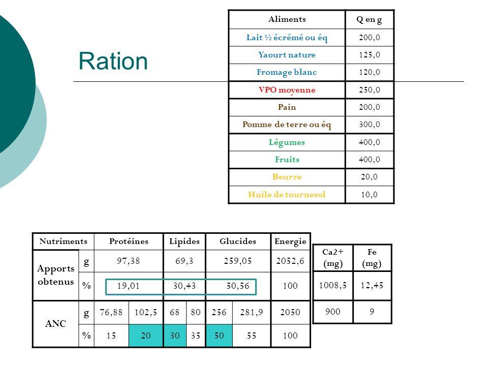 Ration AlimentsQ en g Lait ½ écrémé ou éq200,0 Yaourt nature125,0 Fromage blanc120,0 VPO moyenne250,0 Pain200,0 Pomme de terre ou éq300,0 Légumes400,0