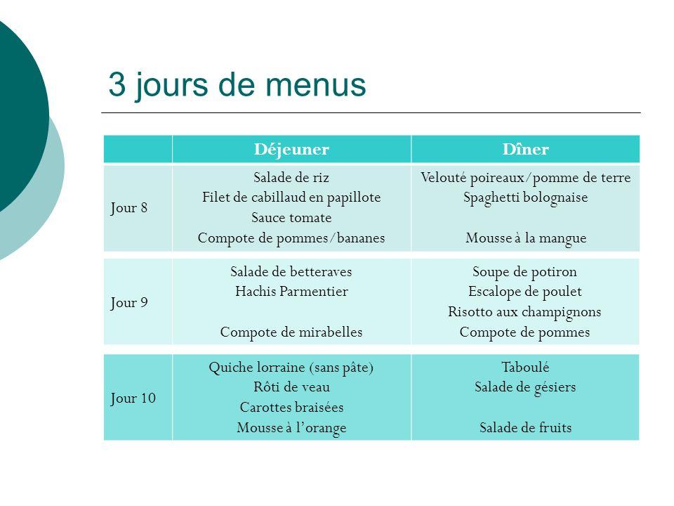 3 jours de menus DéjeunerDîner Jour 8 Salade de riz Filet de cabillaud en papillote Sauce tomate Compote de pommes/bananes Velouté poireaux/pomme de t
