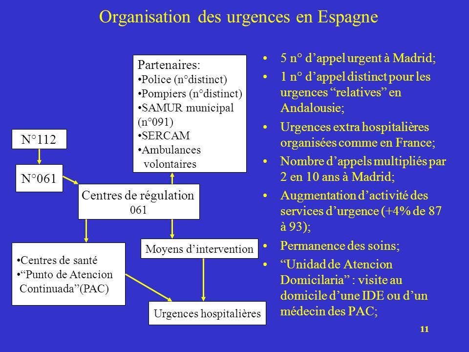 11 Organisation des urgences en Espagne 5 n° dappel urgent à Madrid; 1 n° dappel distinct pour les urgences relatives en Andalousie; Urgences extra ho