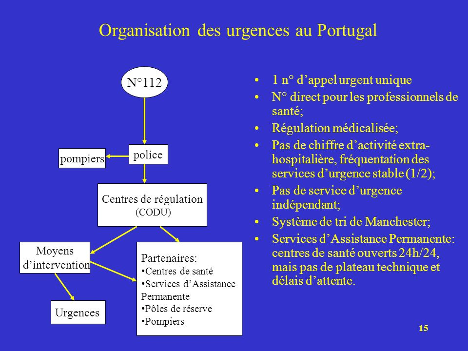 15 Organisation des urgences au Portugal 1 n° dappel urgent unique N° direct pour les professionnels de santé; Régulation médicalisée; Pas de chiffre