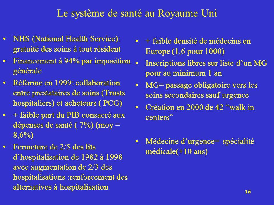 16 Le système de santé au Royaume Uni NHS (National Health Service): gratuité des soins à tout résident Financement à 94% par imposition générale Réfo