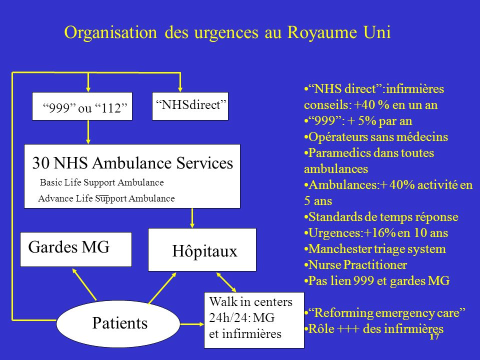 17 Organisation des urgences au Royaume Uni NHSdirect 999 ou 112 30 NHS Ambulance Services – Basic Life Support Ambulance Advance Life Support Ambulan