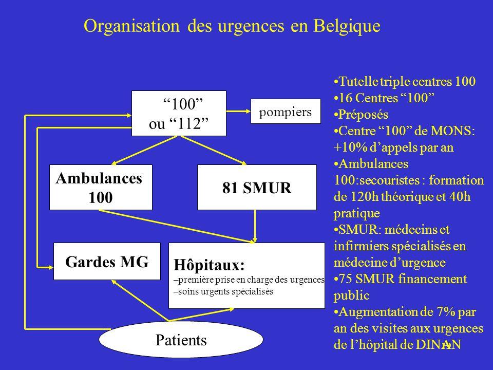 19 Organisation des urgences en Belgique 100 ou 112 Ambulances 100 81 SMUR Gardes MG Hôpitaux: –première prise en charge des urgences –soins urgents s