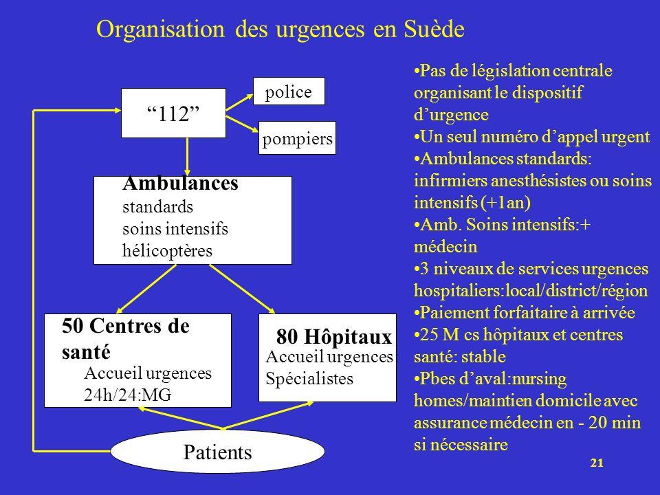 21 Organisation des urgences en Suède 112 Patients 50 Centres de santé Accueil urgences 24h/24:MG 80 Hôpitaux Accueil urgences: Spécialistes police po