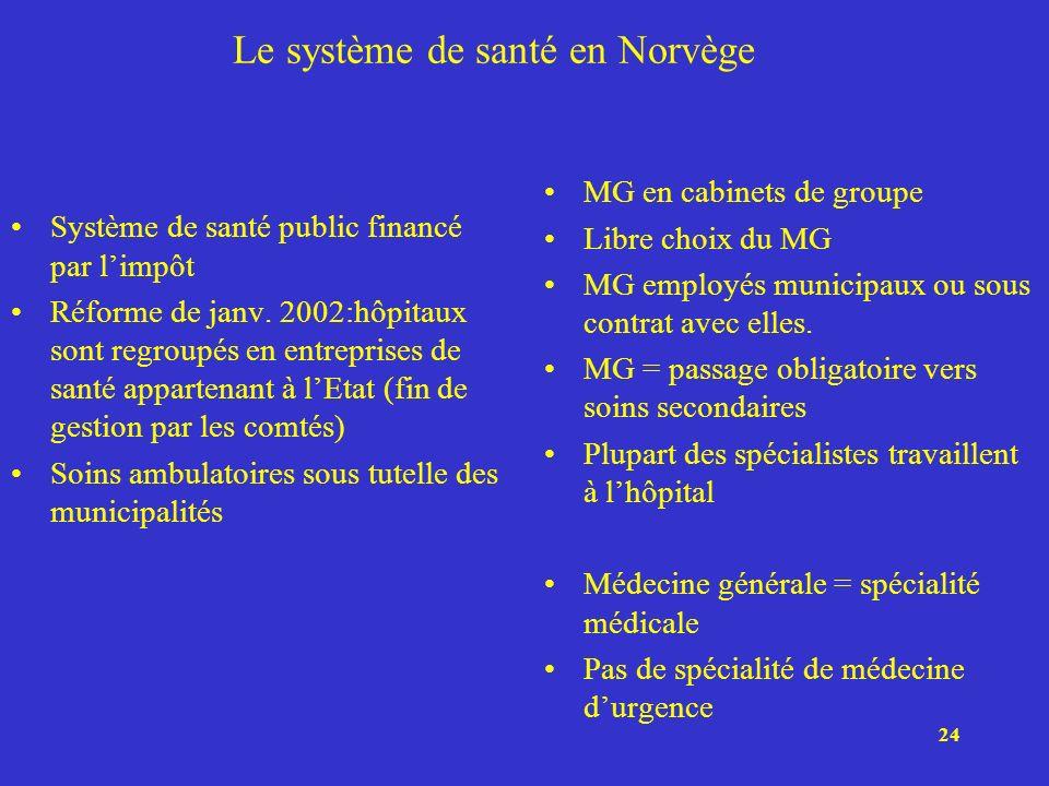 24 Le système de santé en Norvège Système de santé public financé par limpôt Réforme de janv. 2002:hôpitaux sont regroupés en entreprises de santé app