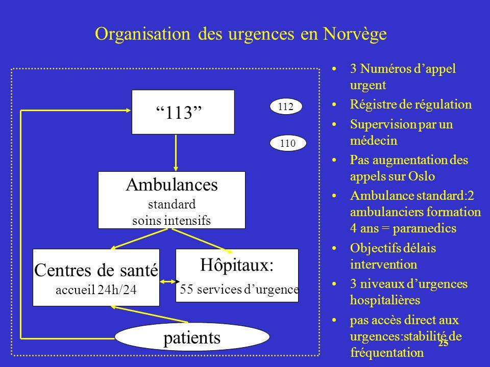 25 Organisation des urgences en Norvège 3 Numéros dappel urgent Régistre de régulation Supervision par un médecin Pas augmentation des appels sur Oslo