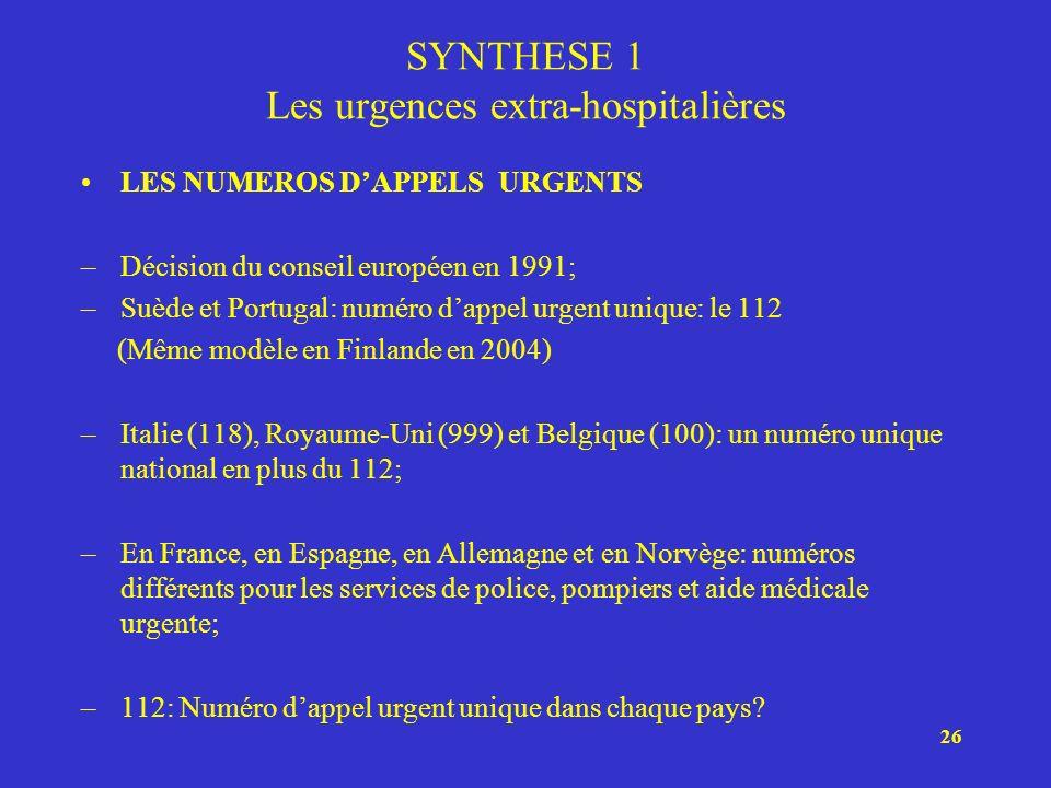 26 SYNTHESE 1 Les urgences extra-hospitalières LES NUMEROS DAPPELS URGENTS –Décision du conseil européen en 1991; –Suède et Portugal: numéro dappel ur