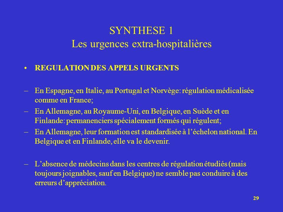 29 SYNTHESE 1 Les urgences extra-hospitalières REGULATION DES APPELS URGENTS –En Espagne, en Italie, au Portugal et Norvège: régulation médicalisée co
