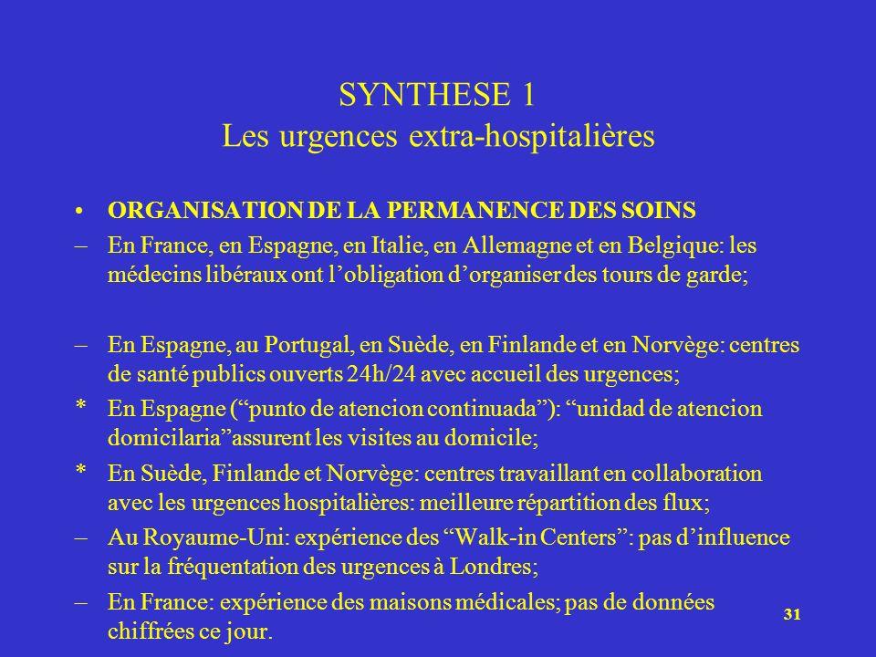 31 SYNTHESE 1 Les urgences extra-hospitalières ORGANISATION DE LA PERMANENCE DES SOINS –En France, en Espagne, en Italie, en Allemagne et en Belgique: